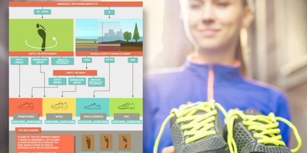 carina online qui prezzo moderato Come scegliere le scarpe da corsa: consigli migliore scarpa ...